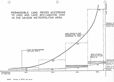 Biểu đồ về giá đất cho phép theo tỷ lệ sử dụng đất và chi phí san nền trong hồ sơ của DA (a).