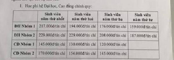 Học phí trường đại học Sài Gòn năm 2016-2017
