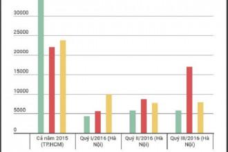 Số liệu về căn hộ mở bán vênh nhau trong những lần báo cáo trước đây của các đơn vị nghiên cứu. Đồ họa: Bình Nguyên.