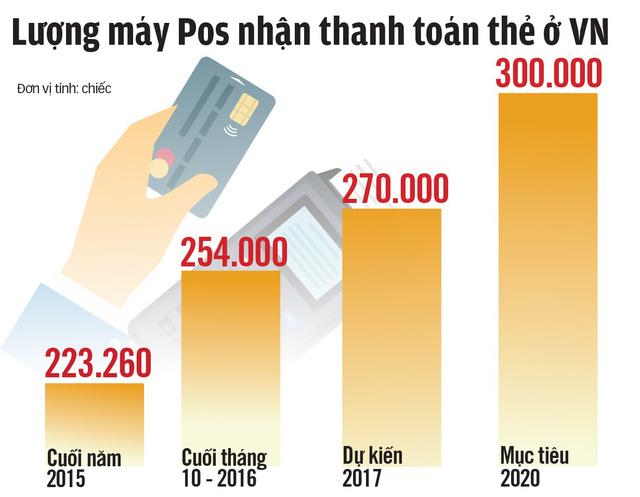 Nguồn: Ngân hàng Nhà nước - Đồ họa: V.Cường