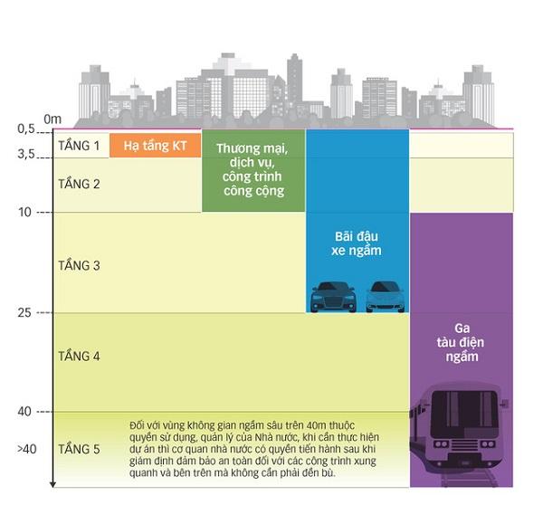 Phân tầng các lớp không gian xây dựng ngầm đô thị - Đồ họa: TẤN ĐẠT