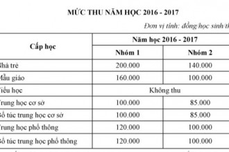 Mức học phí được áp dụng cho năm học 2018 - 2019